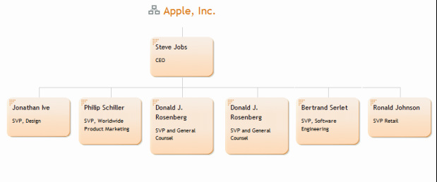 apple organizational theory The processes of organization and management process theories have appeared in organization theory, strategic management, operations management.